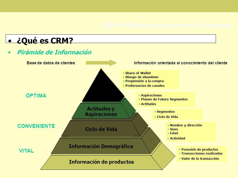 ¿Qué es CRM CRM: El Cliente como Centro de la Empresa