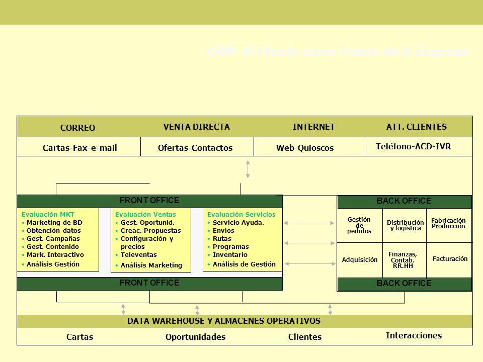 CRM: El Cliente como Centro de la Empresa CORREO VENTA DIRECTA