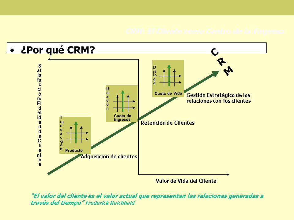 ¿Por qué CRM CRM CRM: El Cliente como Centro de la Empresa