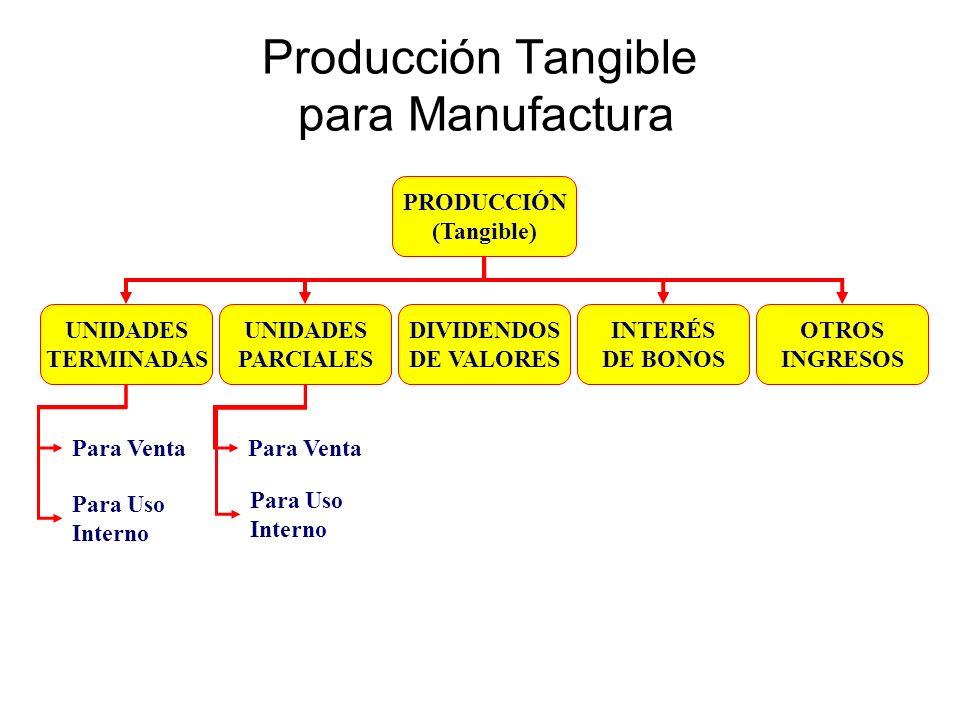 Producción Tangible para Manufactura