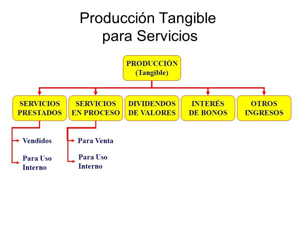 Producción Tangible para Servicios