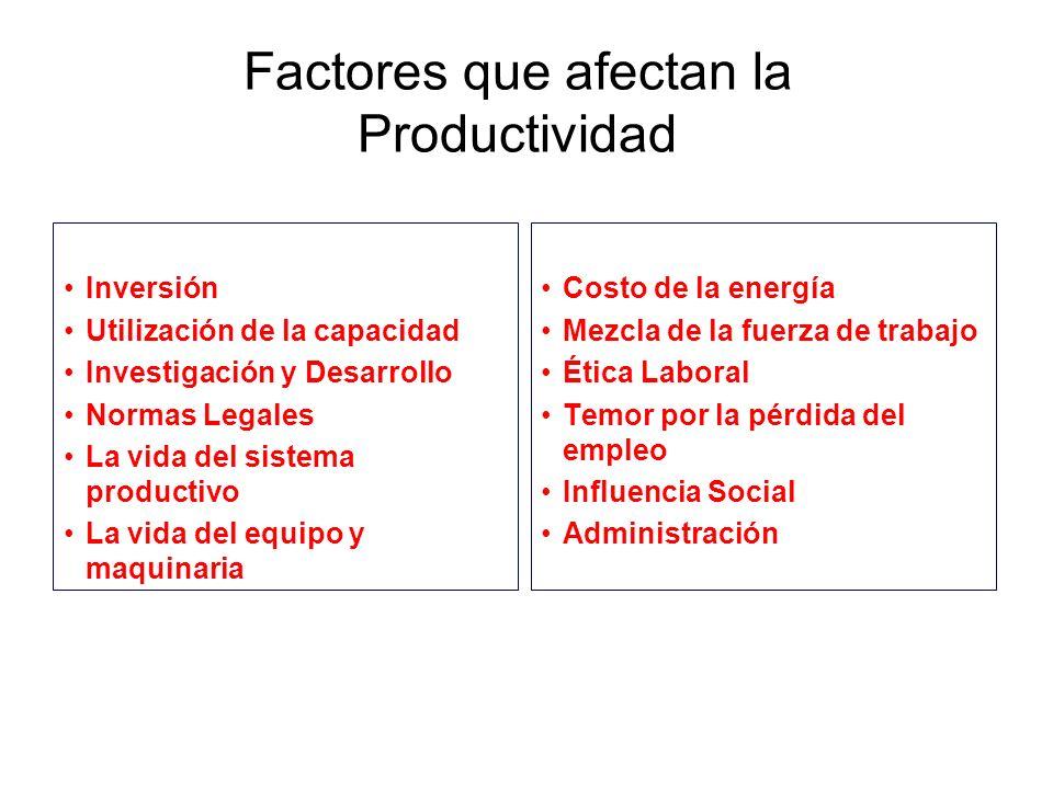 Factores que afectan la Productividad