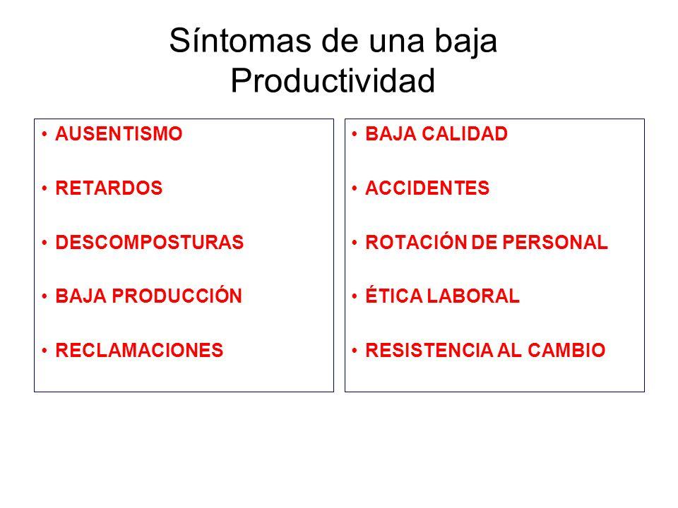 Síntomas de una baja Productividad