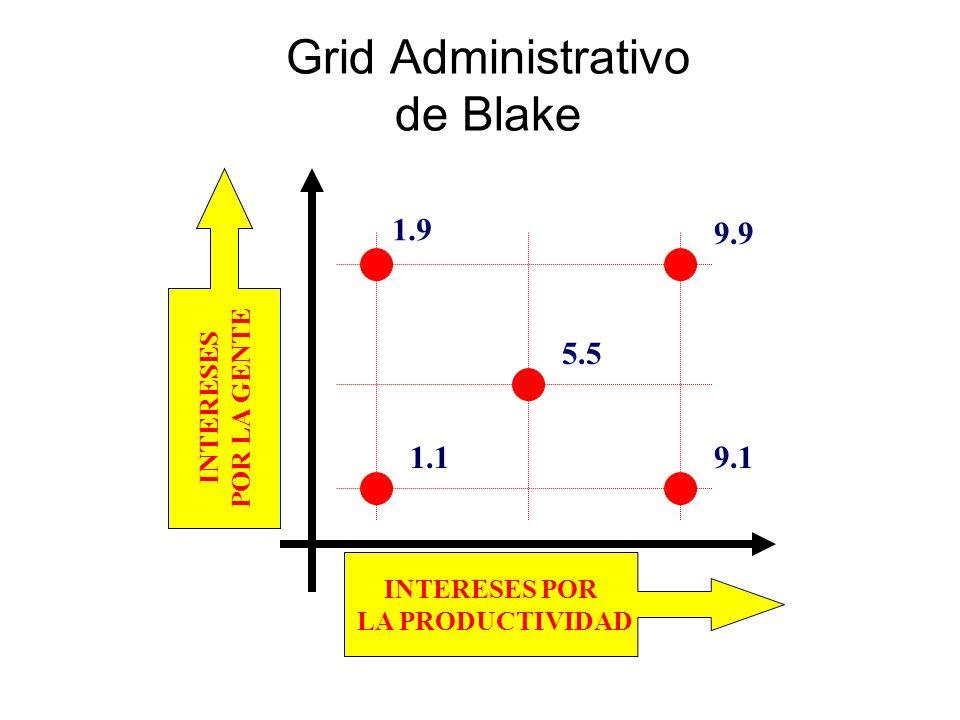 Grid Administrativo de Blake