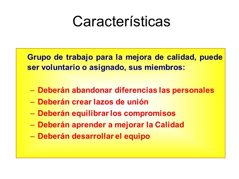Características Grupo de trabajo para la mejora de calidad, puede ser voluntario o asignado, sus miembros: