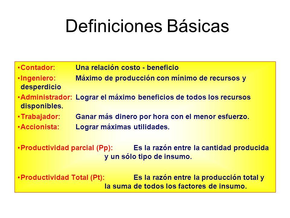 Definiciones Básicas Contador: Una relación costo - beneficio