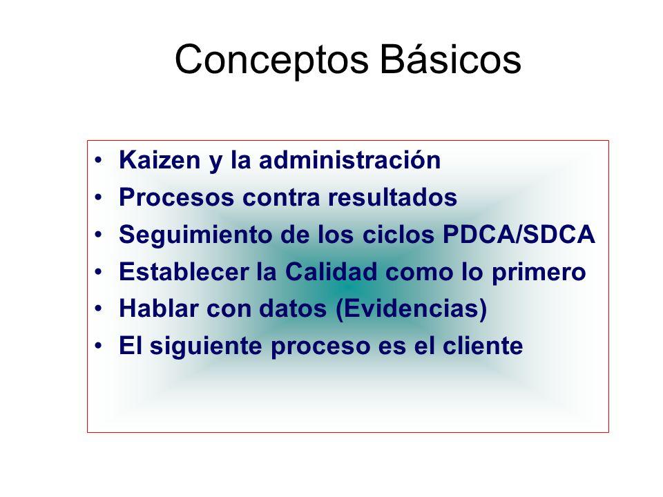 Conceptos Básicos Kaizen y la administración