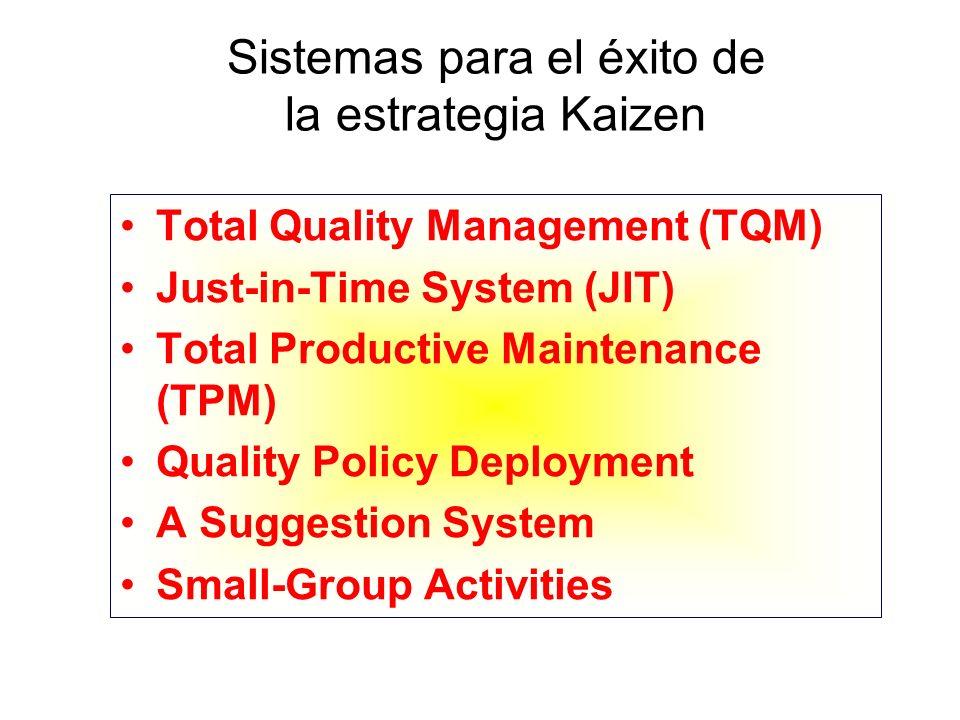 Sistemas para el éxito de la estrategia Kaizen