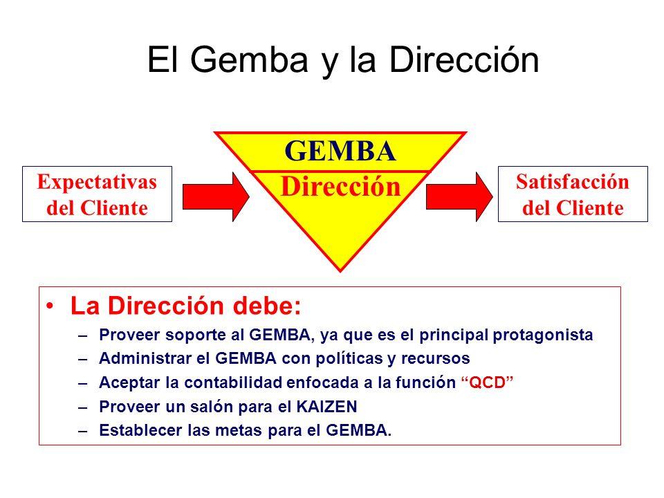 El Gemba y la Dirección GEMBA Dirección La Dirección debe: