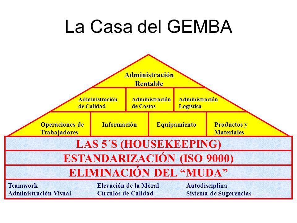 ESTANDARIZACIÓN (ISO 9000) ELIMINACIÓN DEL MUDA