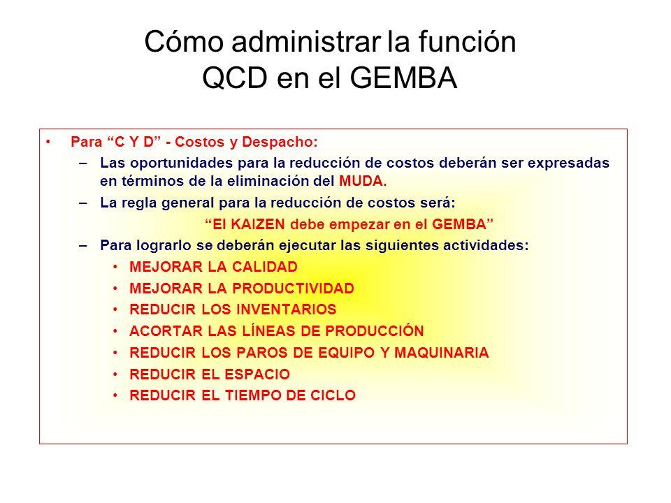 Cómo administrar la función QCD en el GEMBA
