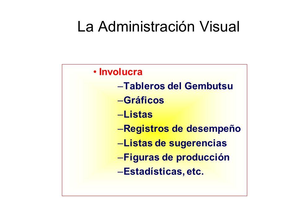 La Administración Visual