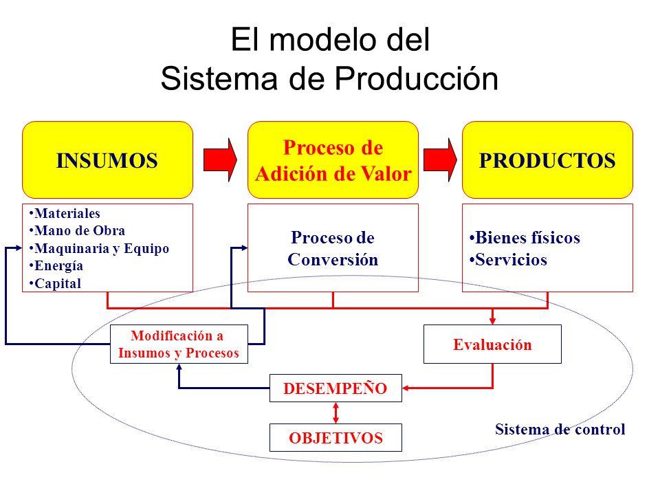 El modelo del Sistema de Producción