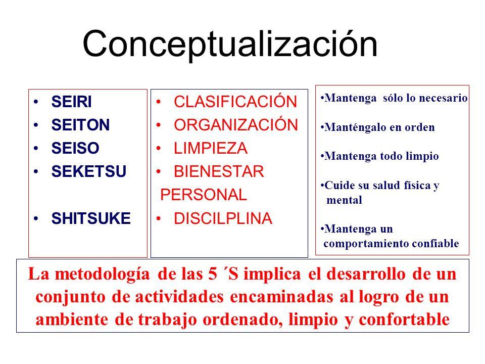Conceptualización Mantenga sólo lo necesario. Manténgalo en orden. Mantenga todo limpio. Cuide su salud física y.