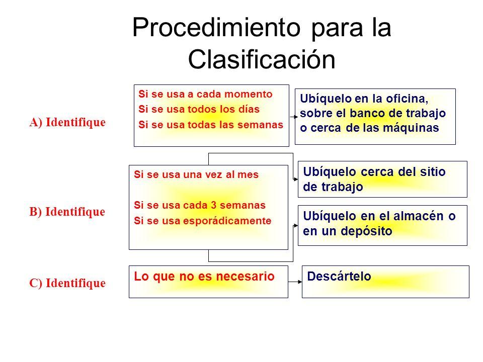Procedimiento para la Clasificación
