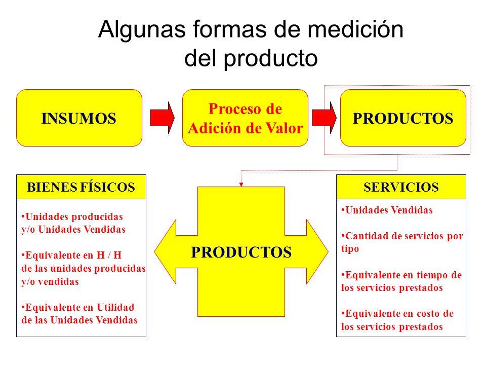 Algunas formas de medición del producto