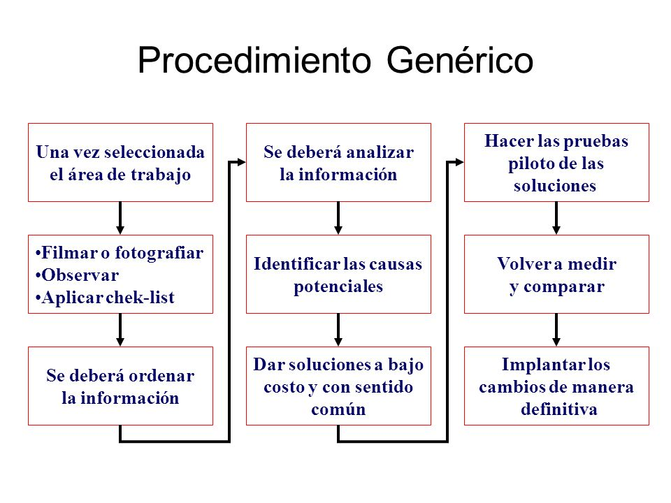 Procedimiento Genérico