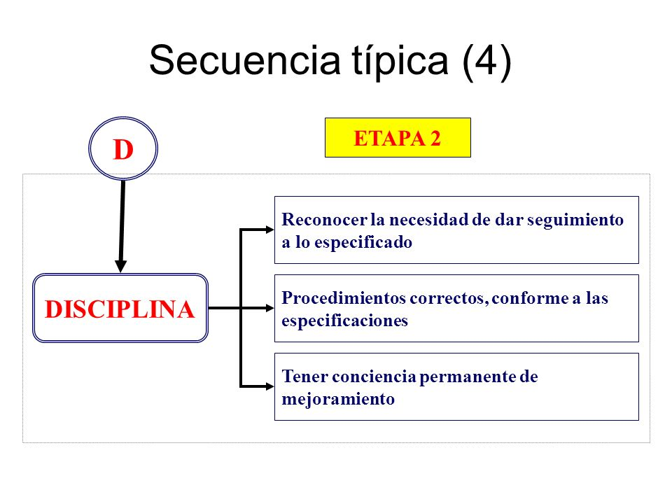 Secuencia típica (4) D DISCIPLINA ETAPA 2