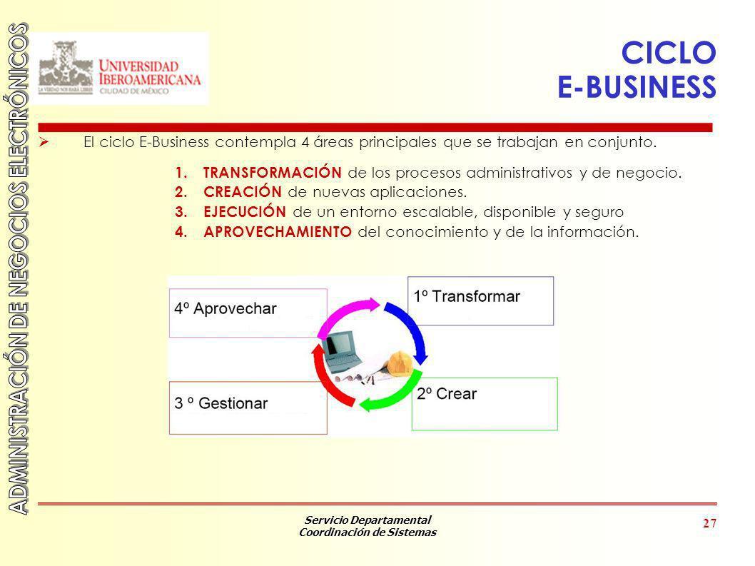CICLO E-BUSINESS El ciclo E-Business contempla 4 áreas principales que se trabajan en conjunto.