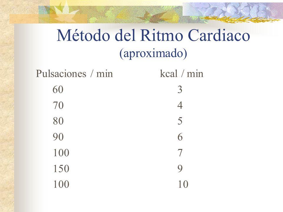 Método del Ritmo Cardiaco (aproximado)