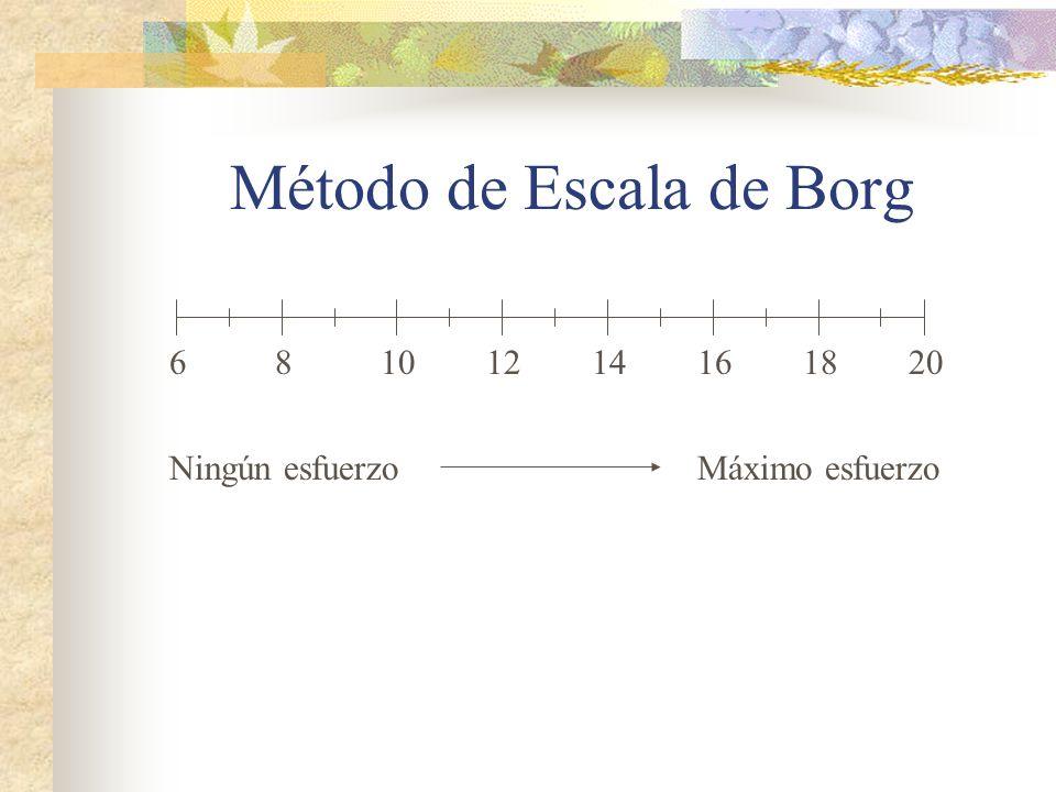 Método de Escala de Borg