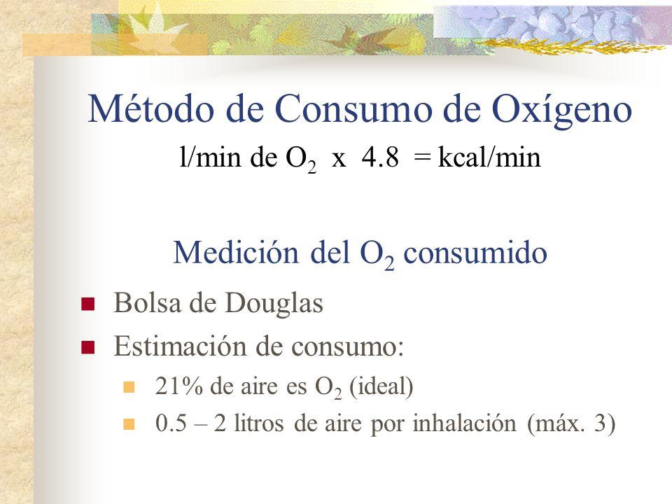 Método de Consumo de Oxígeno