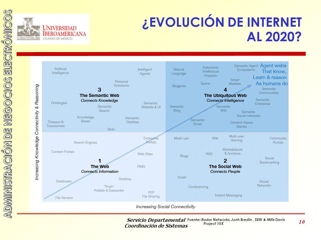 ¿EVOLUCIÓN DE INTERNET AL 2020