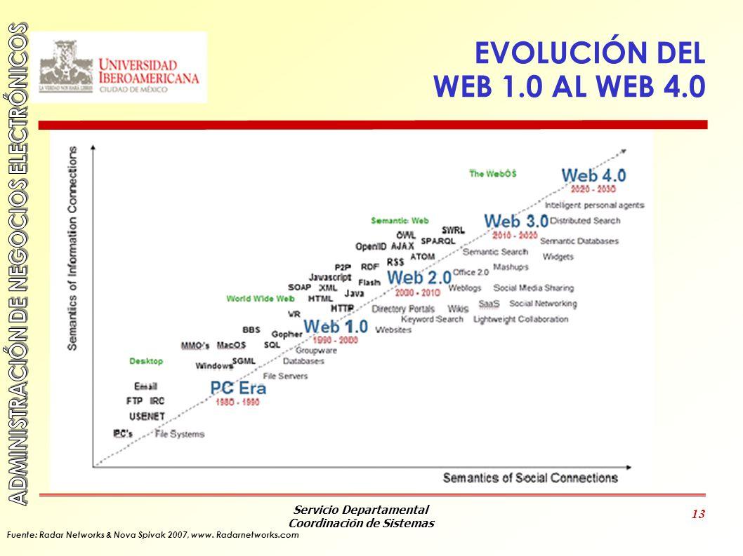 EVOLUCIÓN DEL WEB 1.0 AL WEB 4.0