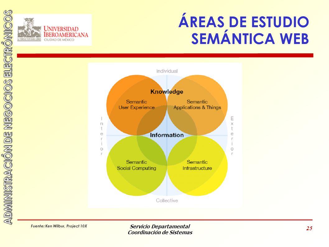ÁREAS DE ESTUDIO SEMÁNTICA WEB