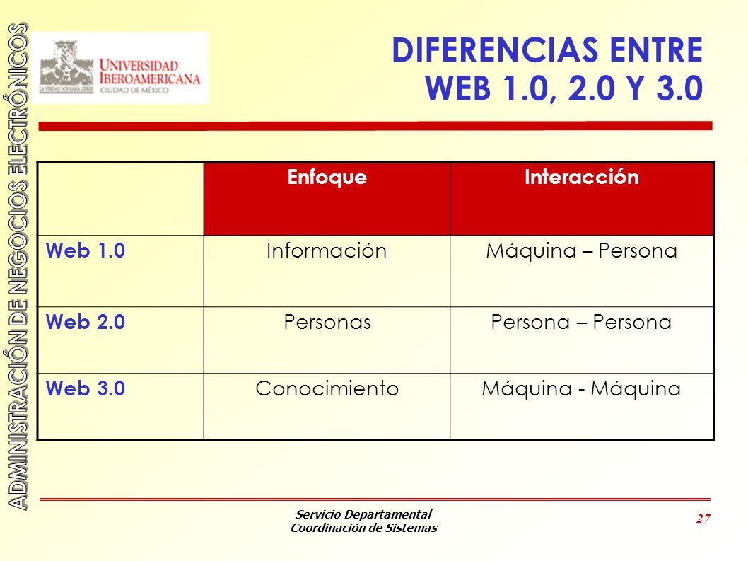 DIFERENCIAS ENTRE WEB 1.0, 2.0 Y 3.0