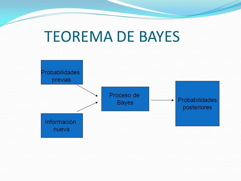 TEOREMA DE BAYES Probabilidades previas Proceso de Probabilidades