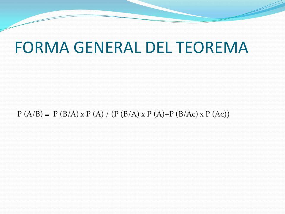 FORMA GENERAL DEL TEOREMA