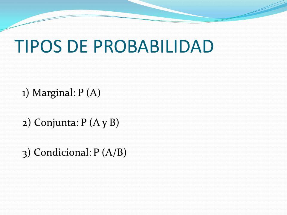 TIPOS DE PROBABILIDAD 1) Marginal: P (A) 2) Conjunta: P (A y B) 3) Condicional: P (A/B)