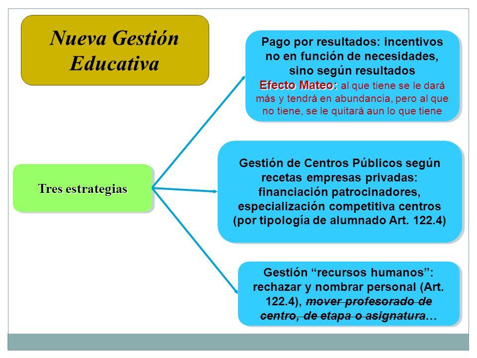 Nueva Gestión Educativa