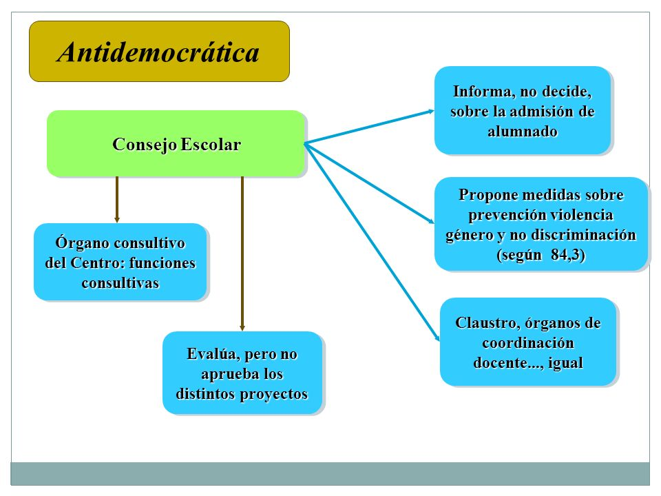 Antidemocrática Consejo Escolar