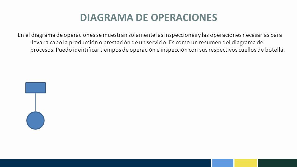 DIAGRAMA DE OPERACIONES