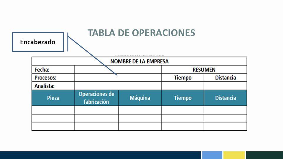 TABLA DE OPERACIONES Encabezado