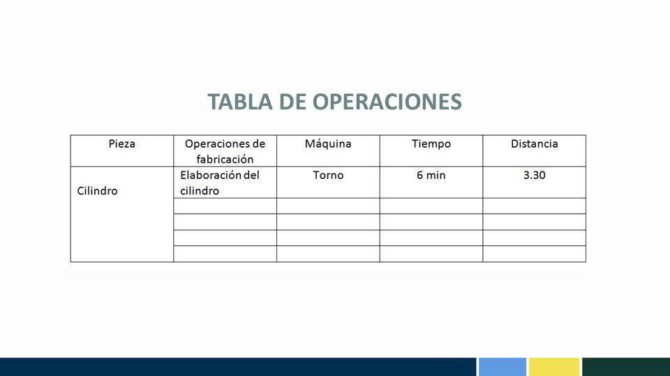 TABLA DE OPERACIONES