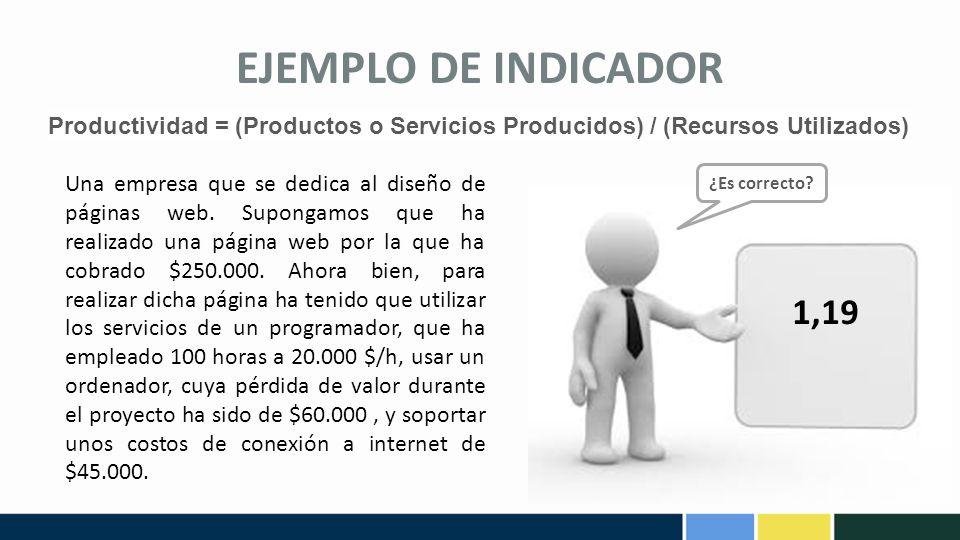 EJEMPLO DE INDICADOR Productividad = (Productos o Servicios Producidos) / (Recursos Utilizados)