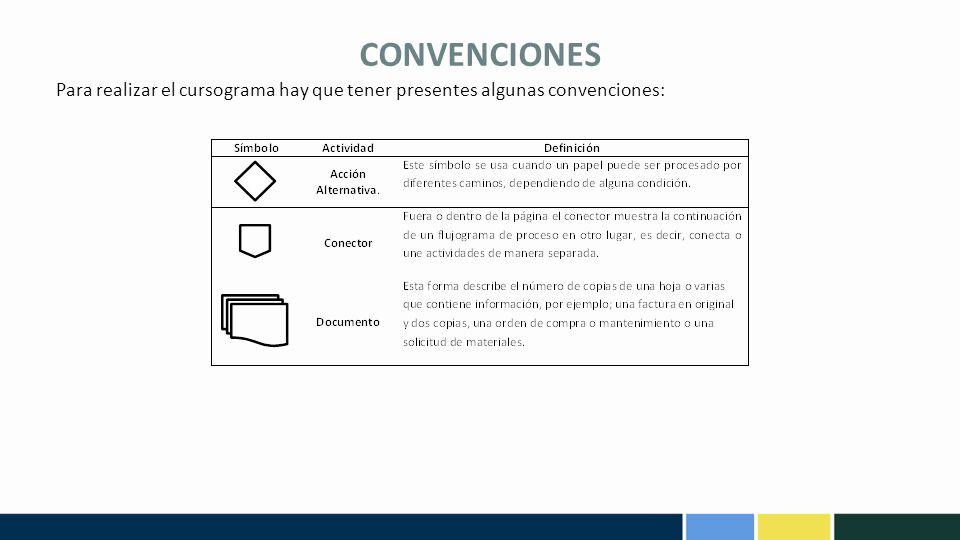 CONVENCIONES Para realizar el cursograma hay que tener presentes algunas convenciones:
