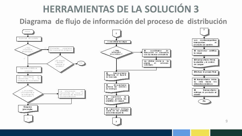 Diagrama de flujo de información del proceso de distribución