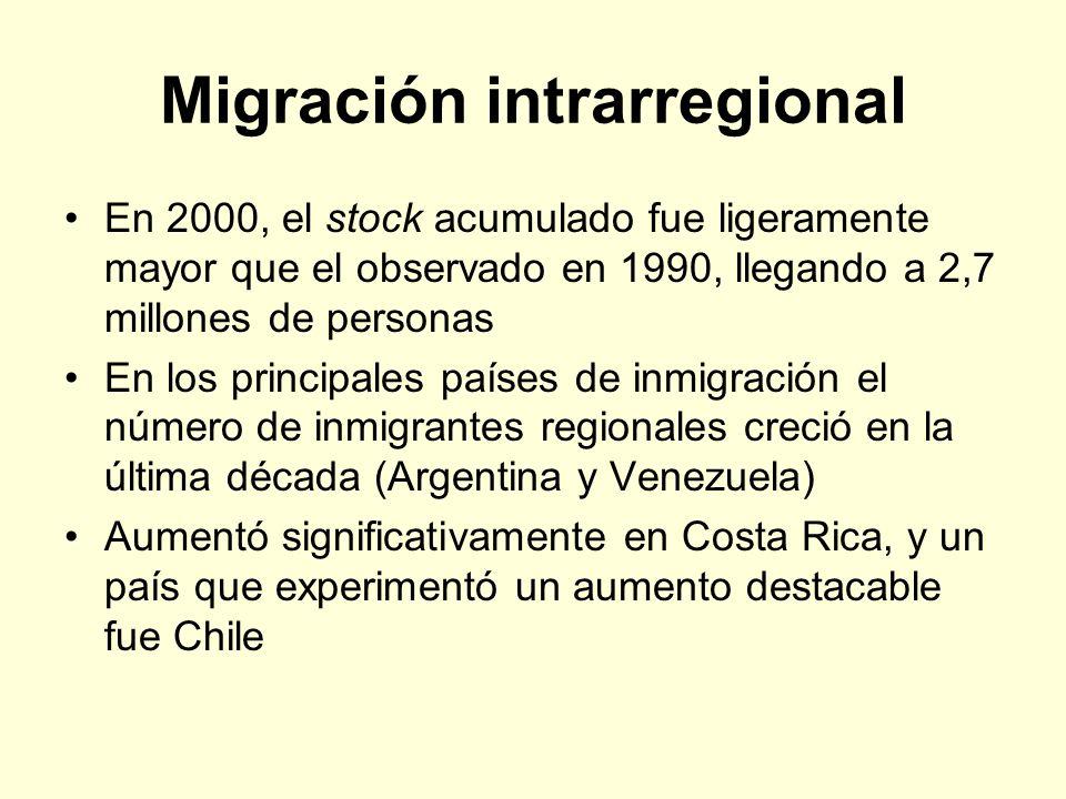 Migración intrarregional