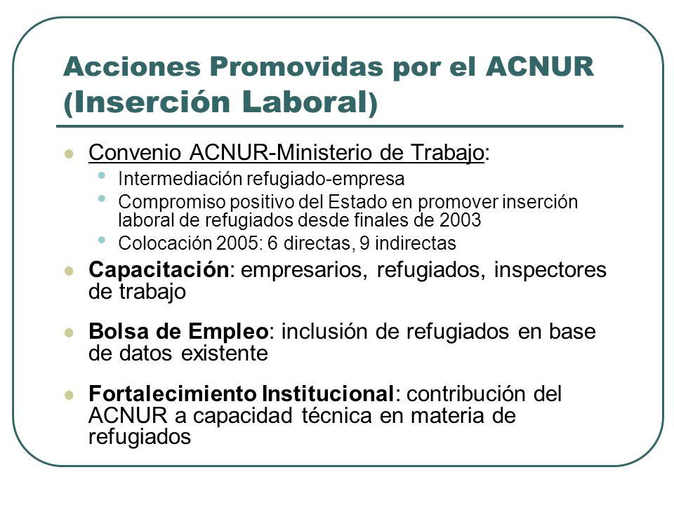 Acciones Promovidas por el ACNUR (Inserción Laboral)