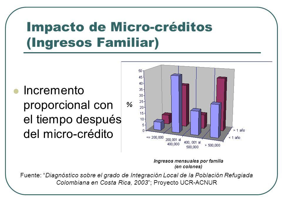 Impacto de Micro-créditos (Ingresos Familiar)