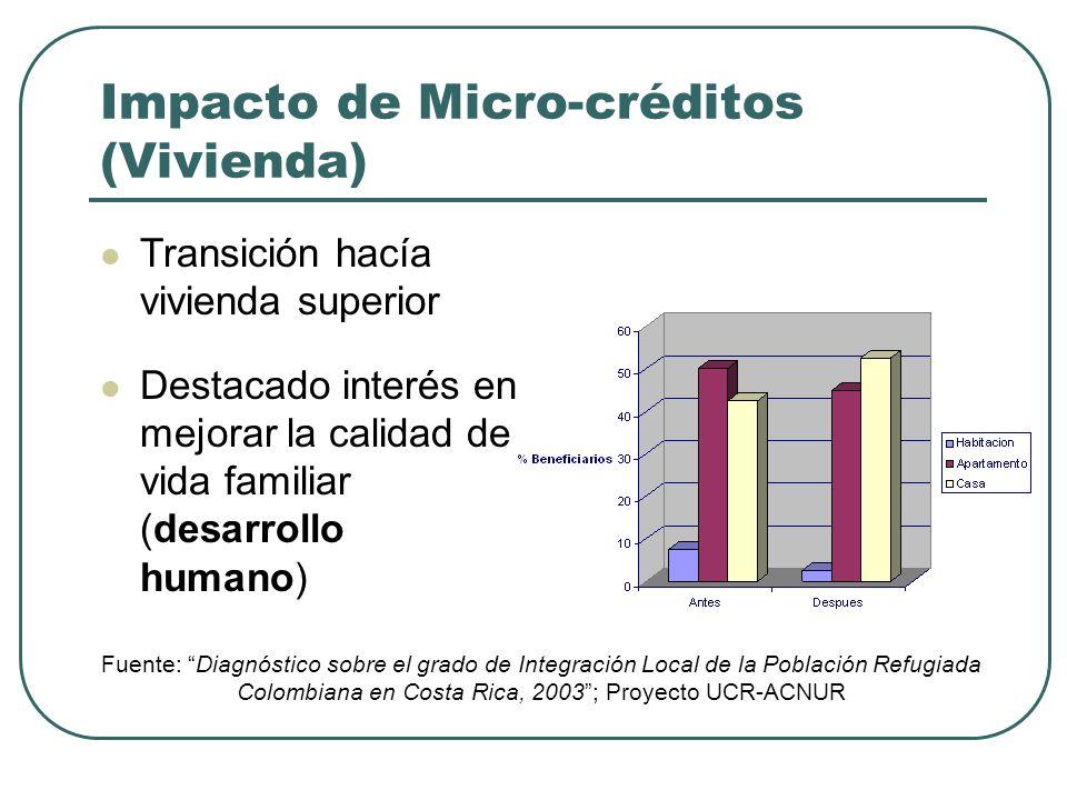 Impacto de Micro-créditos (Vivienda)