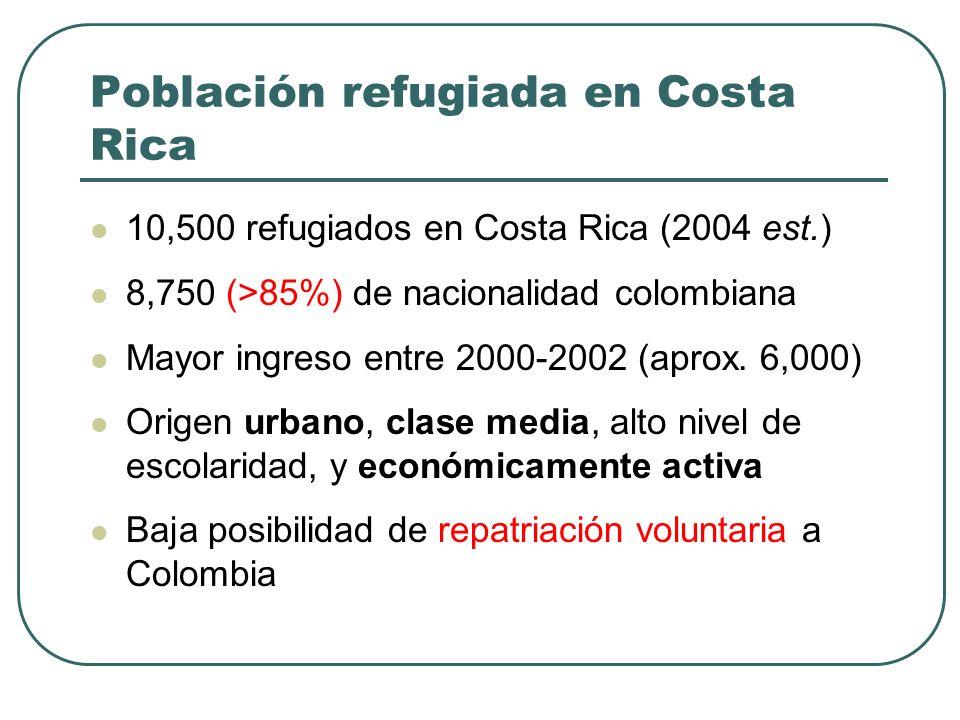 Población refugiada en Costa Rica
