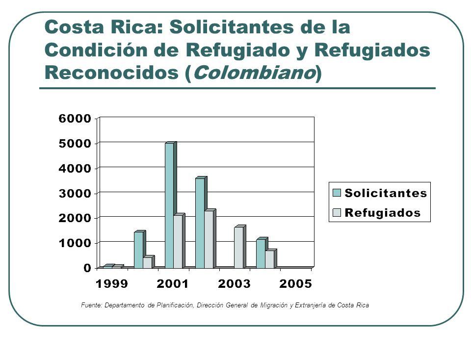 Costa Rica: Solicitantes de la Condición de Refugiado y Refugiados Reconocidos (Colombiano)