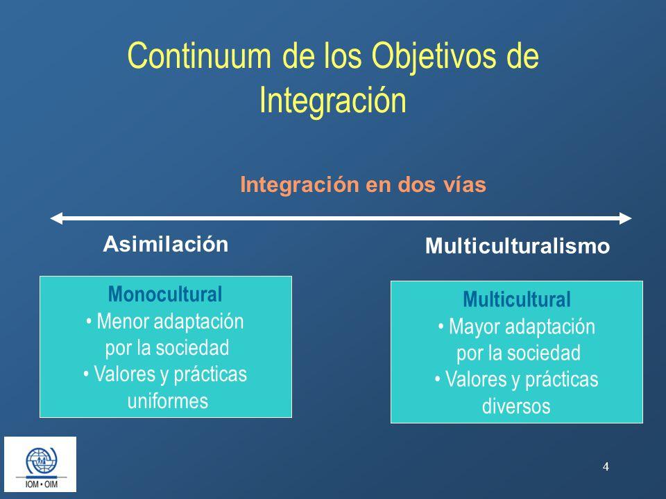 Continuum de los Objetivos de Integración