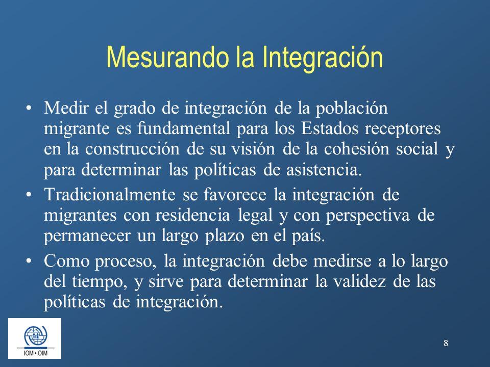 Mesurando la Integración