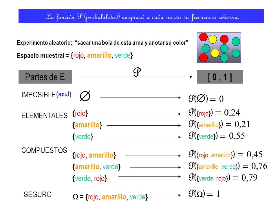 P  P() = 0 P({rojo}) = 0,24 P({amarillo}) = 0,21 P({verde}) = 0,55